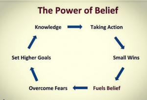 The power of belief graphic