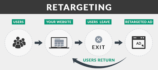 What you need to know About Retargeting ads: the basics header image