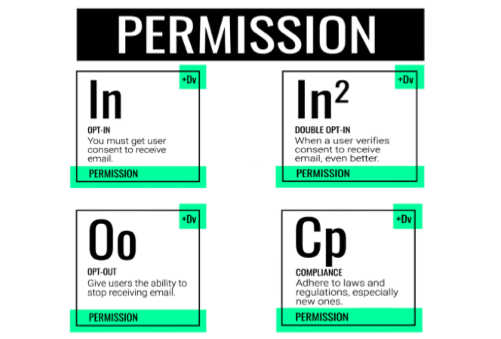 Permission and consent in periodic table of marketing